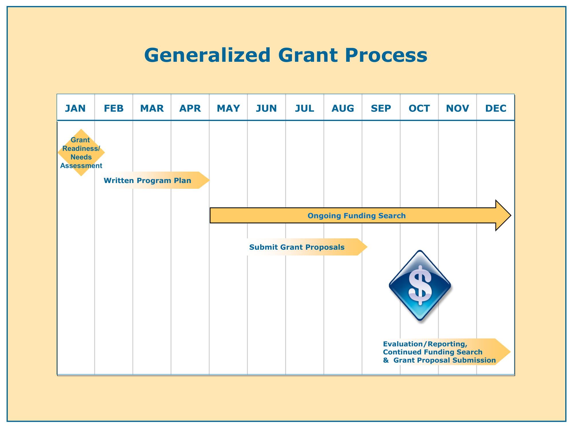 Grant Process Flow Chart-1